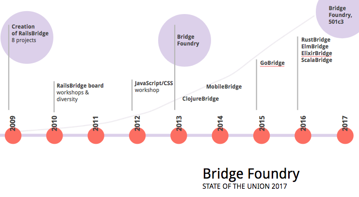 timeline: 2009 Creation of RailsBridge with 8 projects, 2010 formation of RailsBridge board focused on supporting workshops, 2011 first JavaScript/CSS workshop, 2013 Bridge Foundry followed by ClojureBridge and MobileBridge, 2015 GoBridge, 2016 brought 4 new Bridges: RustBridge, ElmBridge, ElixirBridge and ScalaBridge