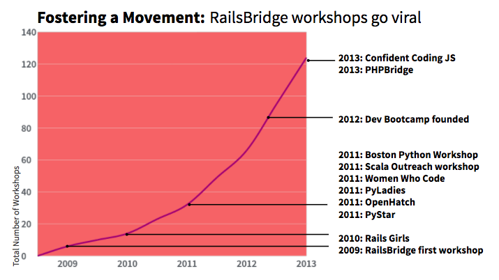 number of workshops double year over year, influencing the creation of RailsGirls, PyStar, OpenHatch, PyLadies, Women Who Code, Scala Outreach Workshop, Boston Python Workshops, DevBootcamp, PHPBridge, and Confident Coding JS